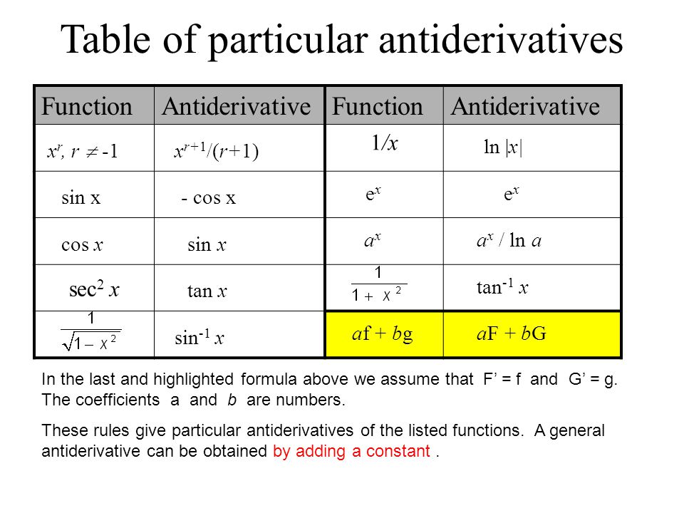 In this handout 4 7 antiderivatives 5 ppt download for Table of derivatives