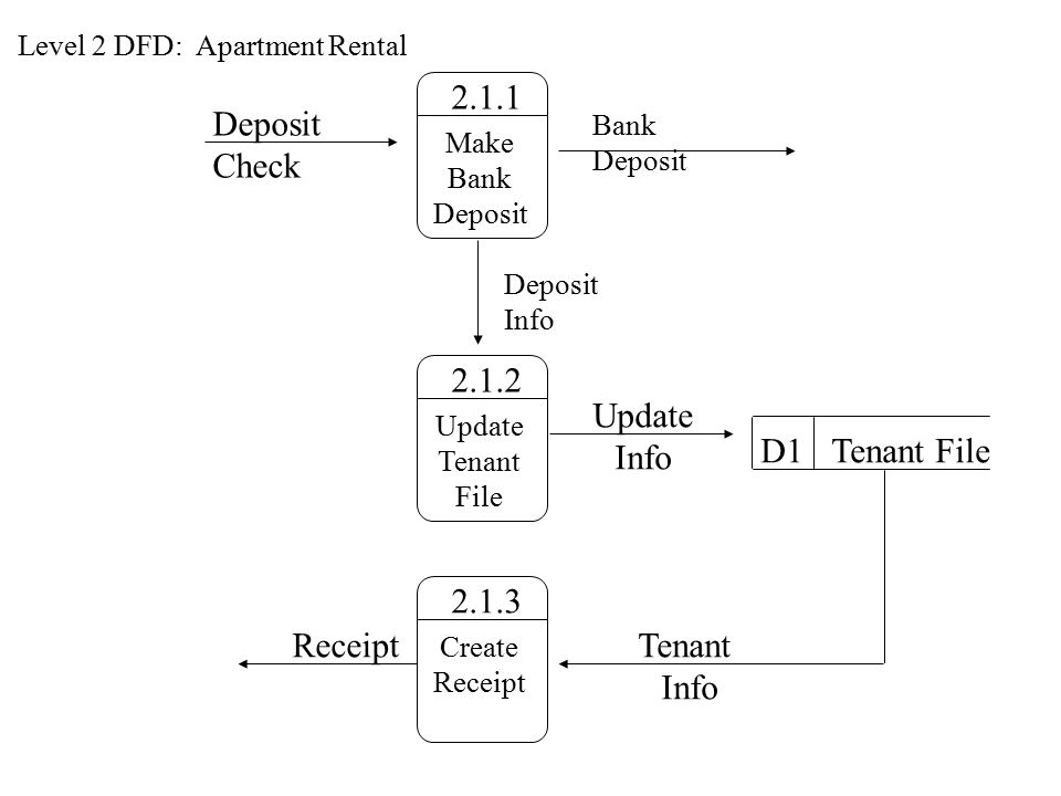 Process Models Data Flow Diagrams ppt download – Tenant Receipt