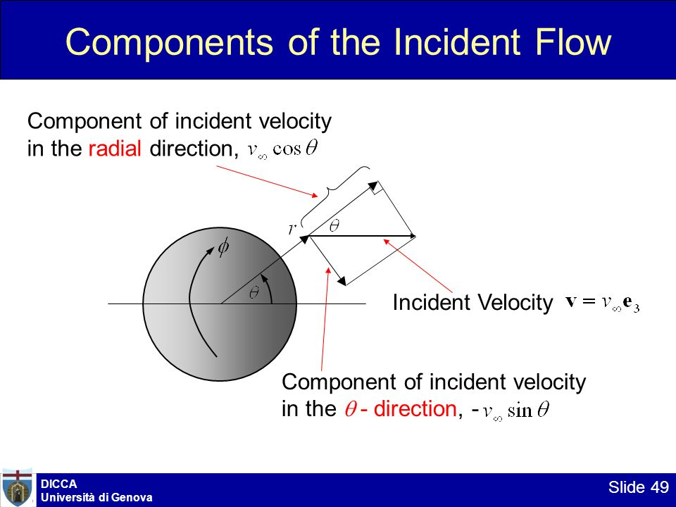 Components of the Incident Flow