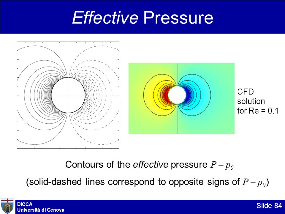 Effective Pressure Contours of the effective pressure P – p0