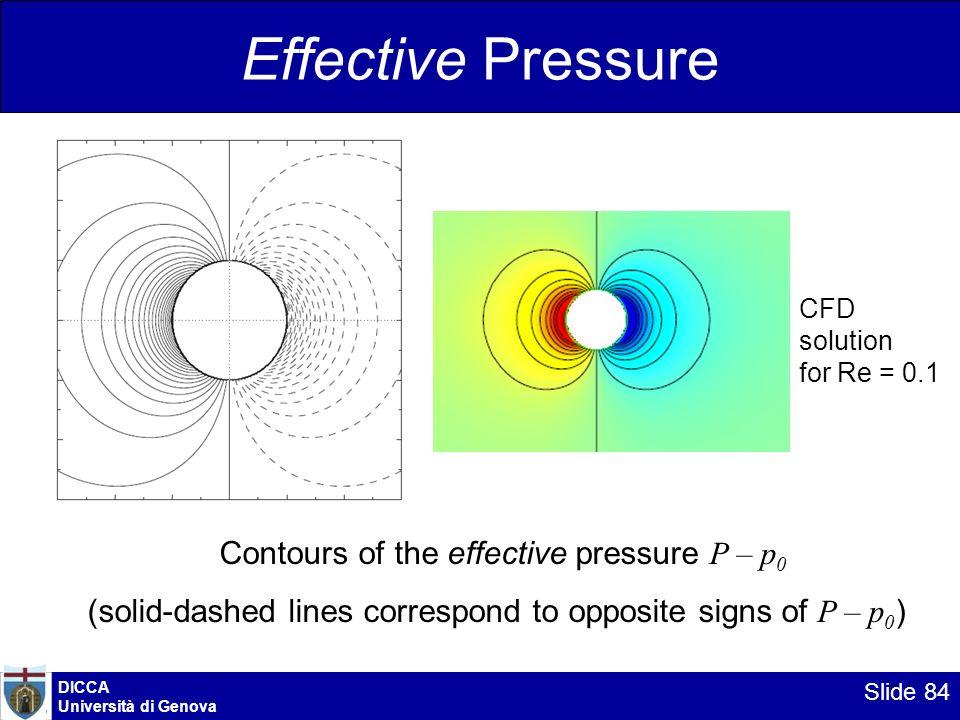 Effective Pressure Contours of the effective pressure P – p0