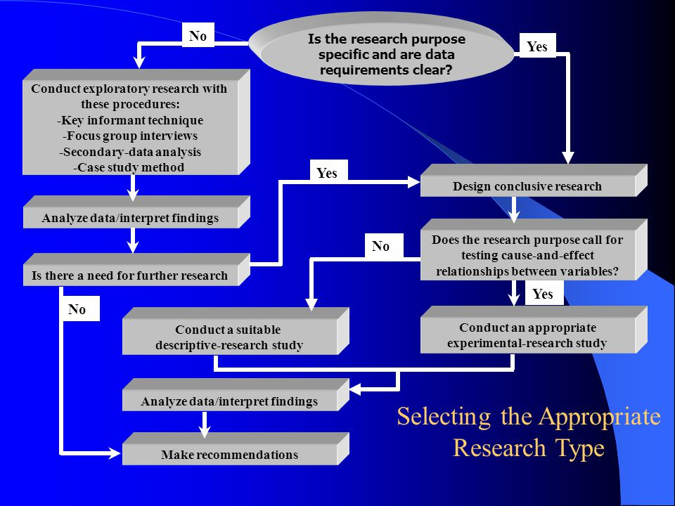 types of descriptive research design Research design a research design is a systematic plan to study a scientific problem the design of a study defines the study type (descriptive, correlational, semi.