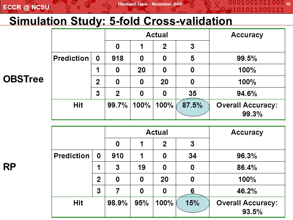Simulation Study: 5-fold Cross-validation