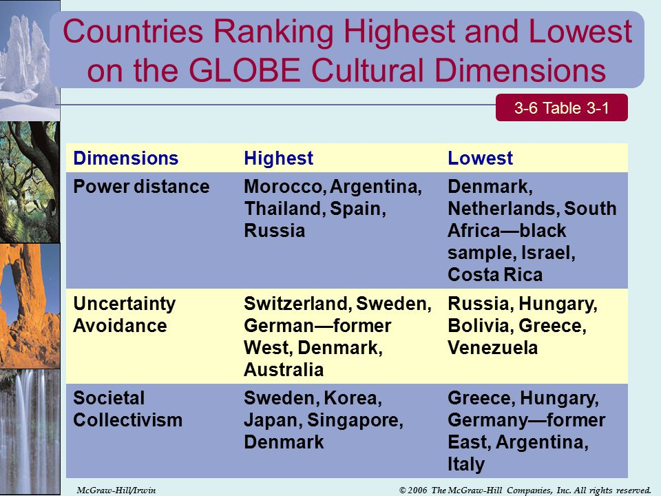 cultural dimensions of italy and australia The globe anglo cluster is comprised of australia, canada (english speaking),   on the cultural dimension of in-group collectivism the cluster is relatively low.