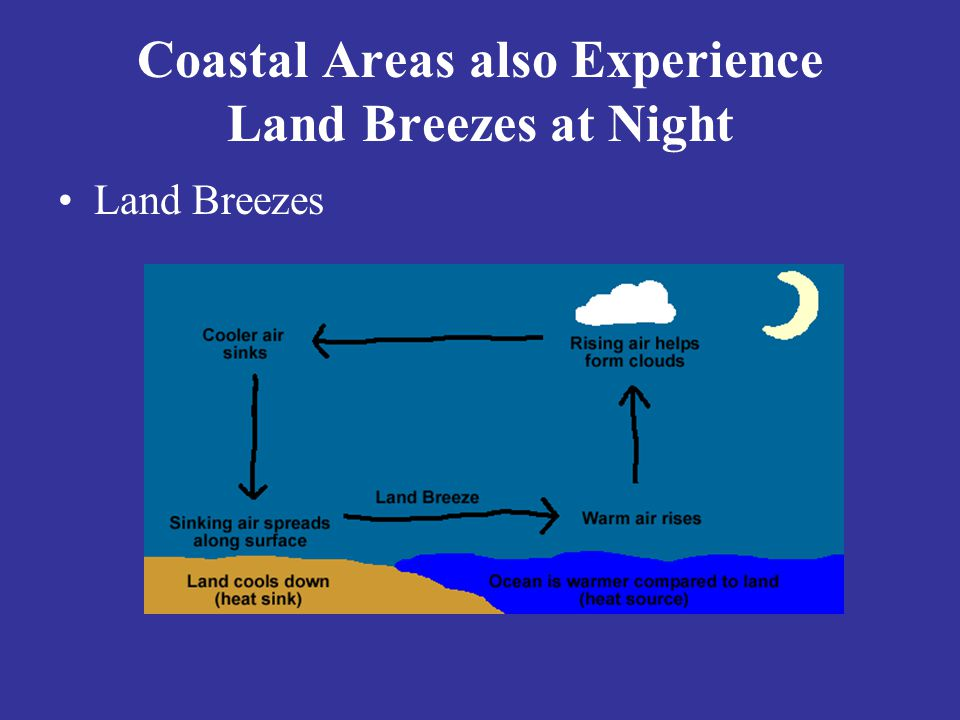 Coastal Areas also Experience Land Breezes at Night