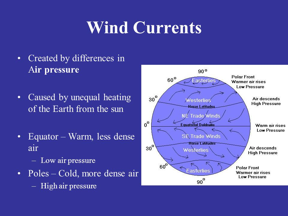 Wind Currents Created by differences in Air pressure