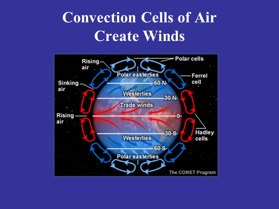 Convection Cells of Air Create Winds