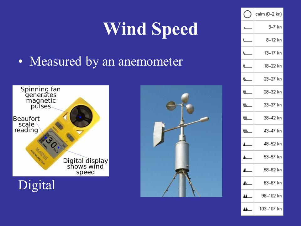 Wind Speed Measured by an anemometer Digital