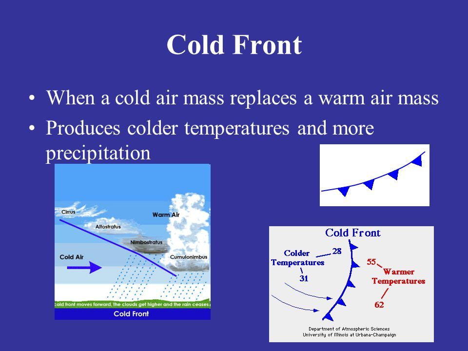 Cold Front When a cold air mass replaces a warm air mass