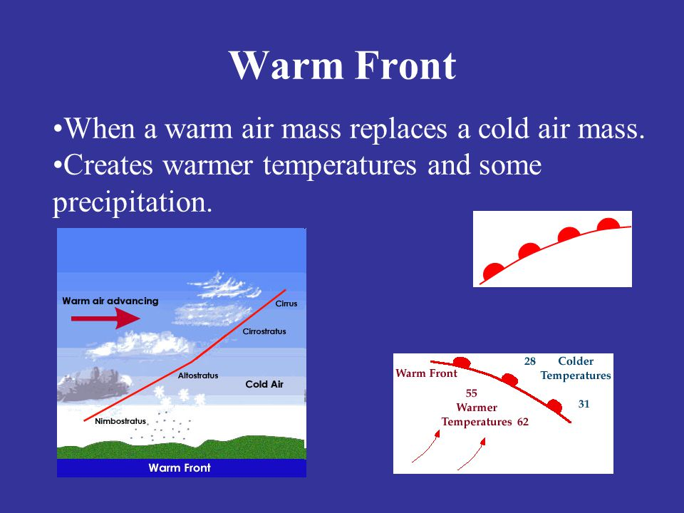 Warm Front When a warm air mass replaces a cold air mass.