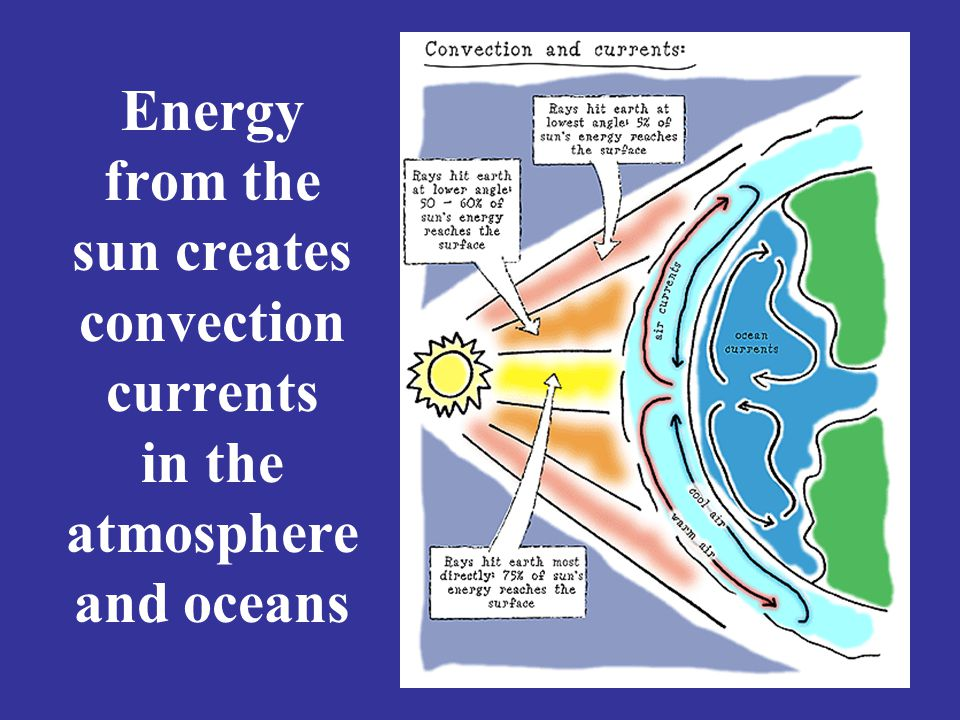 Energy from the sun creates convection currents in the atmosphere and oceans
