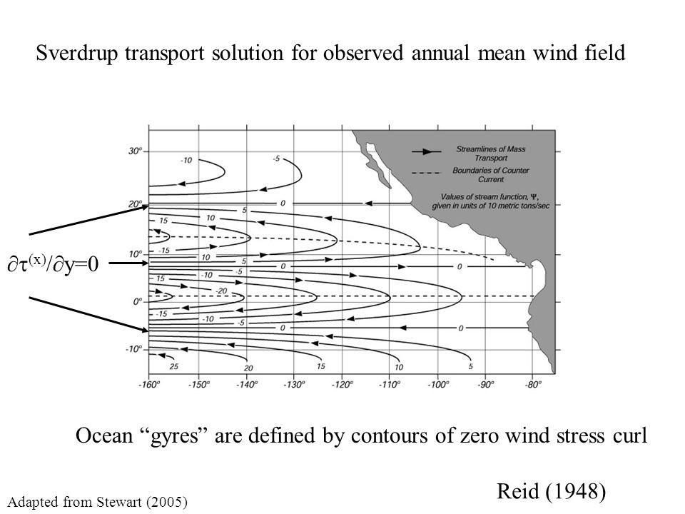 Sverdrup transport solution for observed annual mean wind field