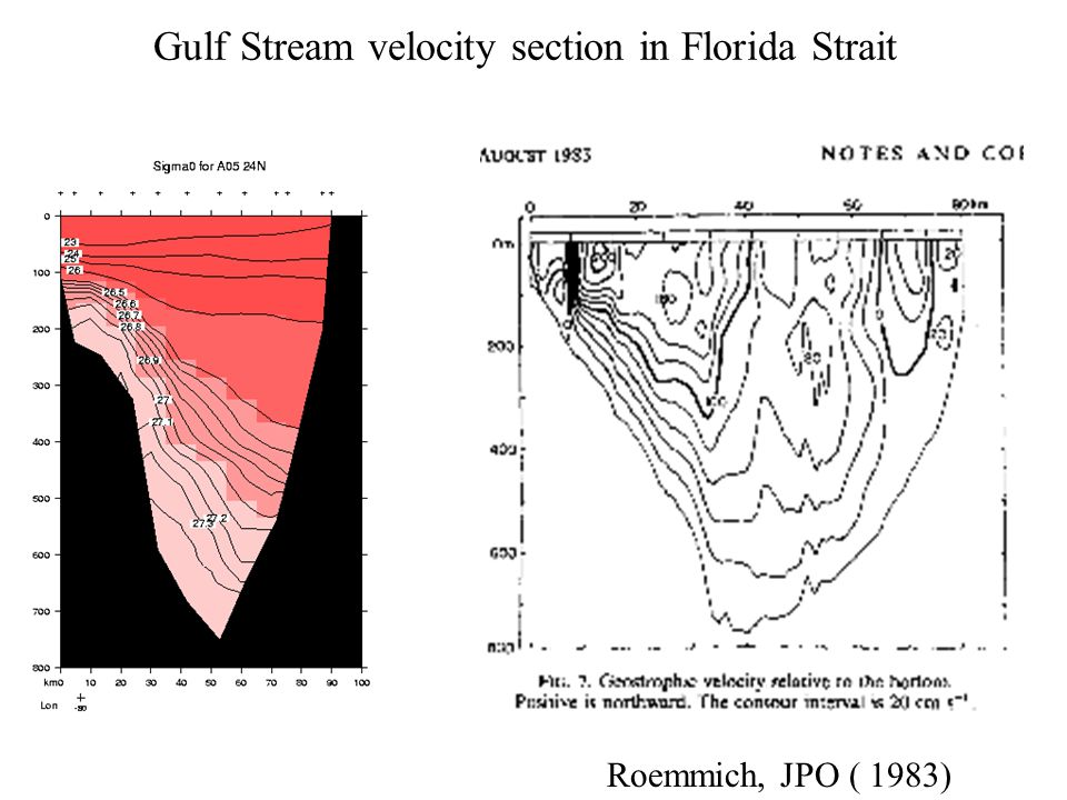 Gulf Stream velocity section in Florida Strait