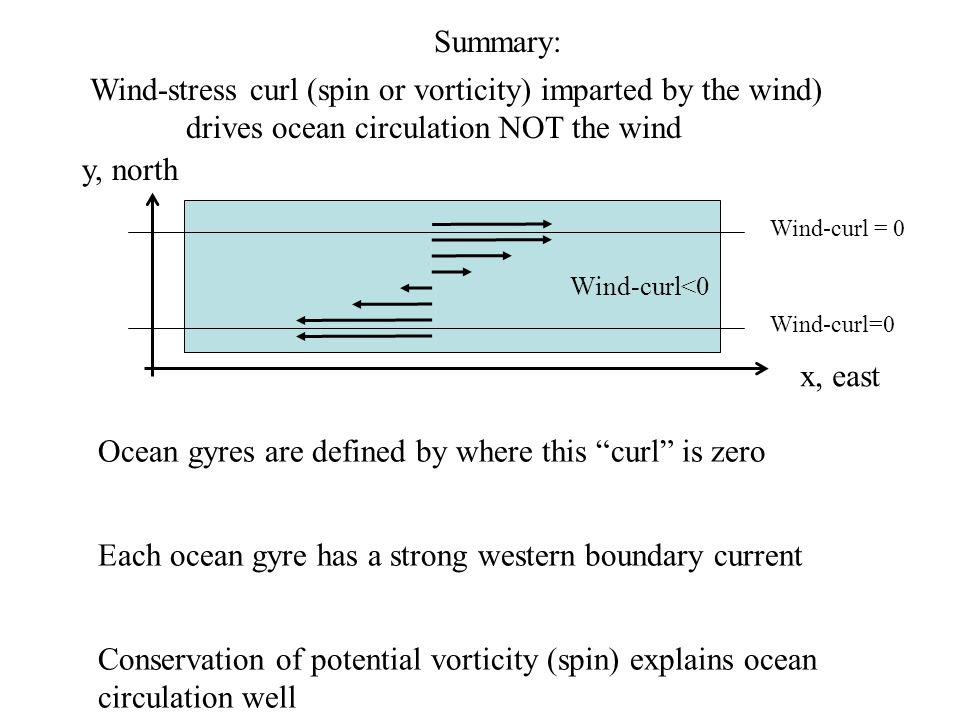 Wind-stress curl (spin or vorticity) imparted by the wind)