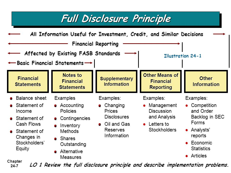 full disclosure principle accounting essay Without some form of standardized accounting, it would be very difficult for other  external users  conversely the principle sources of such regulation are the  law and the  chapter 24 full disclosure in financial reporting  assignment.