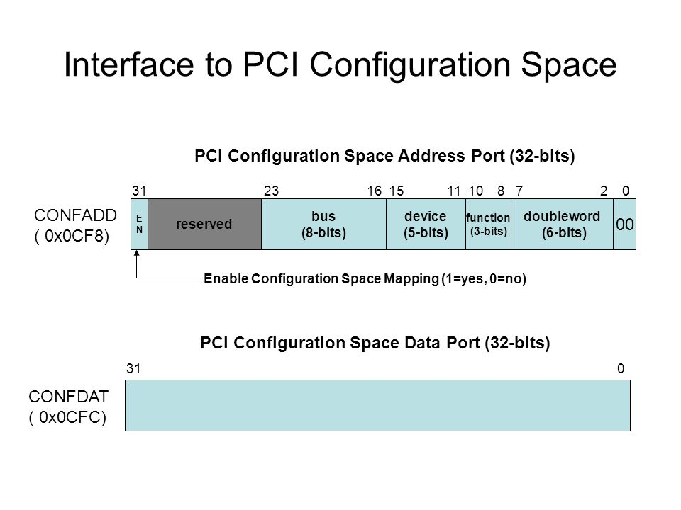 Interface to PCI Configuration Space