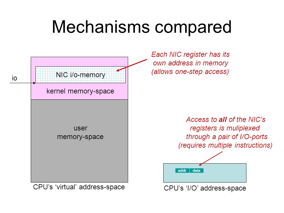 Mechanisms compared Each NIC register has its own address in memory