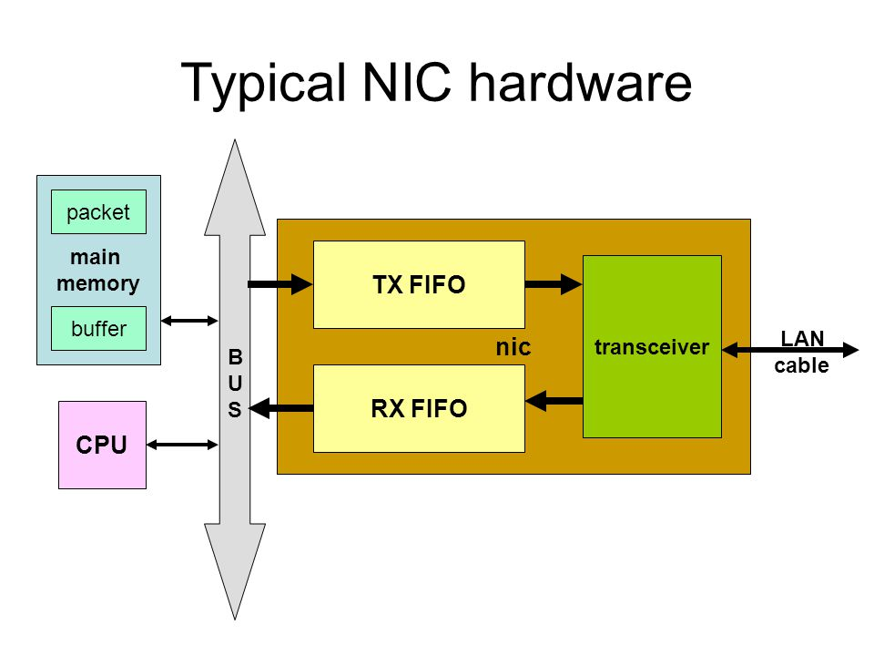 Typical NIC hardware TX FIFO nic RX FIFO CPU packet main memory