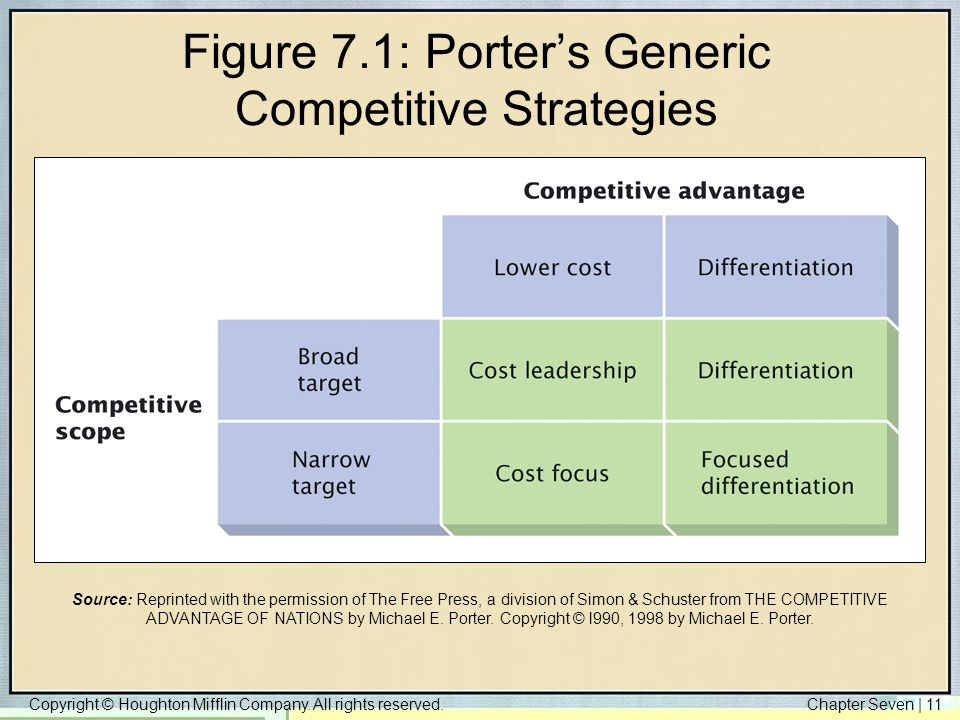 fedex porter s generic strategies Fedex created a _____ by developing its customer self-service software, which allows people to request parcel pickups, print porter's three generic strategies.