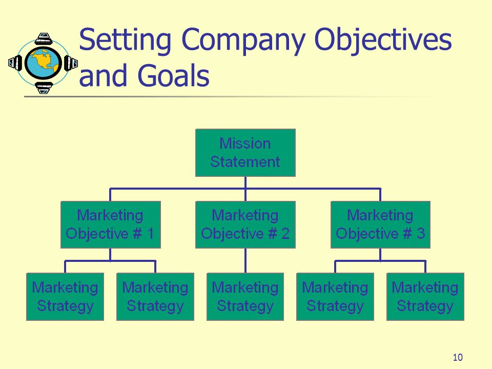 goals and objectives of woolworth stores Corporate social responsibility and woolworth limited transcript of corporate social responsibility and woolworth woolworth's goal is to be the leader in.