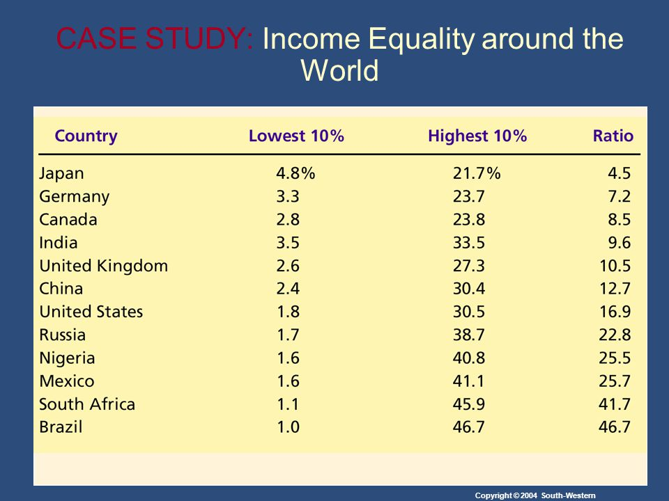 CASE STUDY: Income Equality around the World