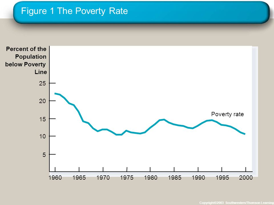 Figure 1 The Poverty Rate