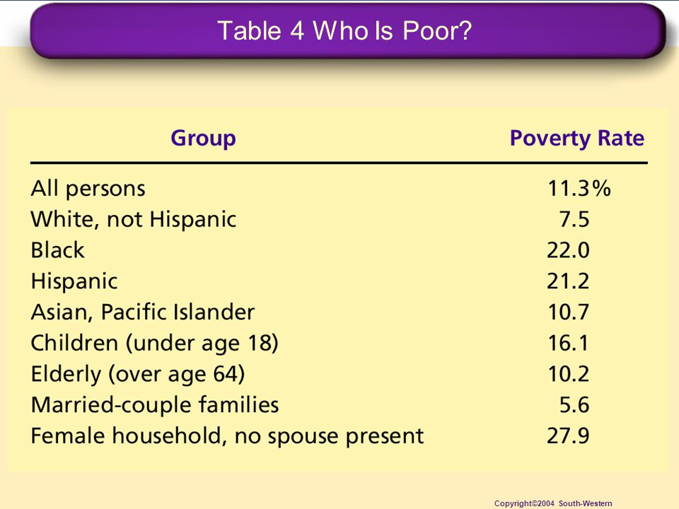 Table 4 Who Is Poor Copyright©2004 South-Western