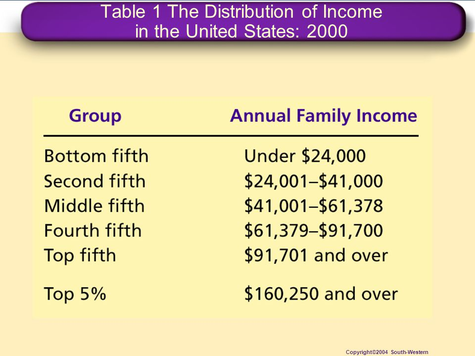 Table 1 The Distribution of Income in the United States: 2000
