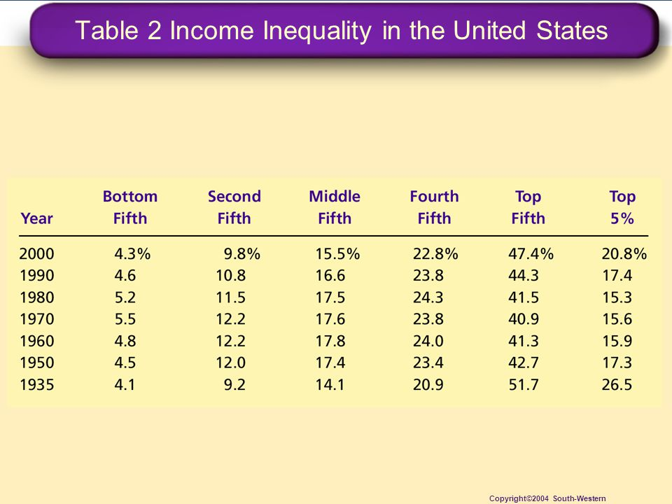 Table 2 Income Inequality in the United States