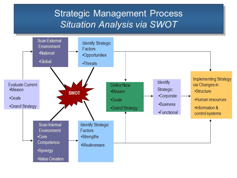 starbucks situation analysis Starbucks case study, swot, internal and external analysis 1 mgm 4139  strategic management case study by : anaseri zulkifli.