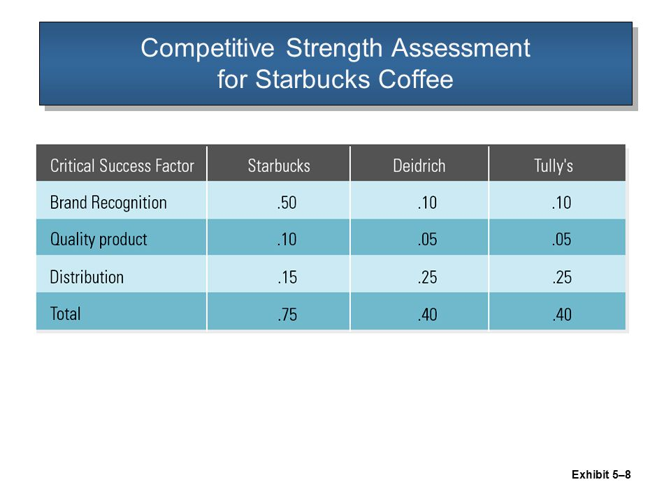starbucks assessment Journal of case research in business and economics coffee wars, page 1 coffee wars: the big three: starbucks, mcdonald's and dunkin' donuts michael g brizek south carolina state university.