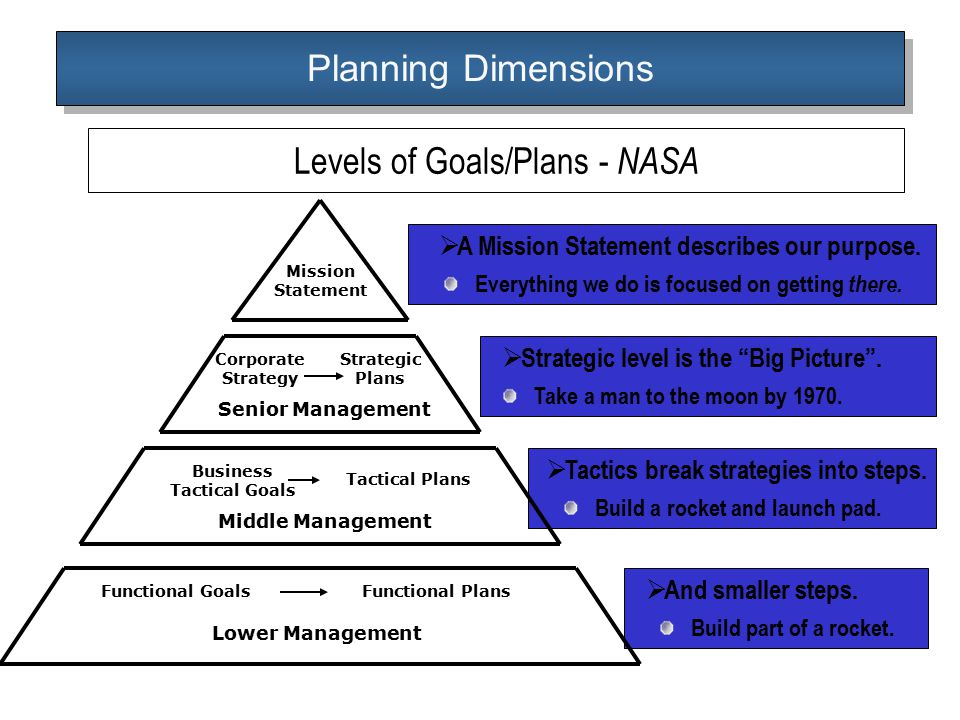 planning management principles Planning in management - planning function of management see what is planning, planning definition  (read more on the principles of planning.