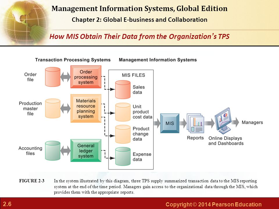 How MIS Obtain Their Data from the Organization's TPS