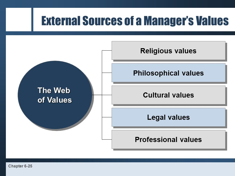 sources of professional values and ethics Code of ethics & professional conduct ethics resources ethics articles  inclusion in ethics resources  shared ethical values, or if values and ethics are.