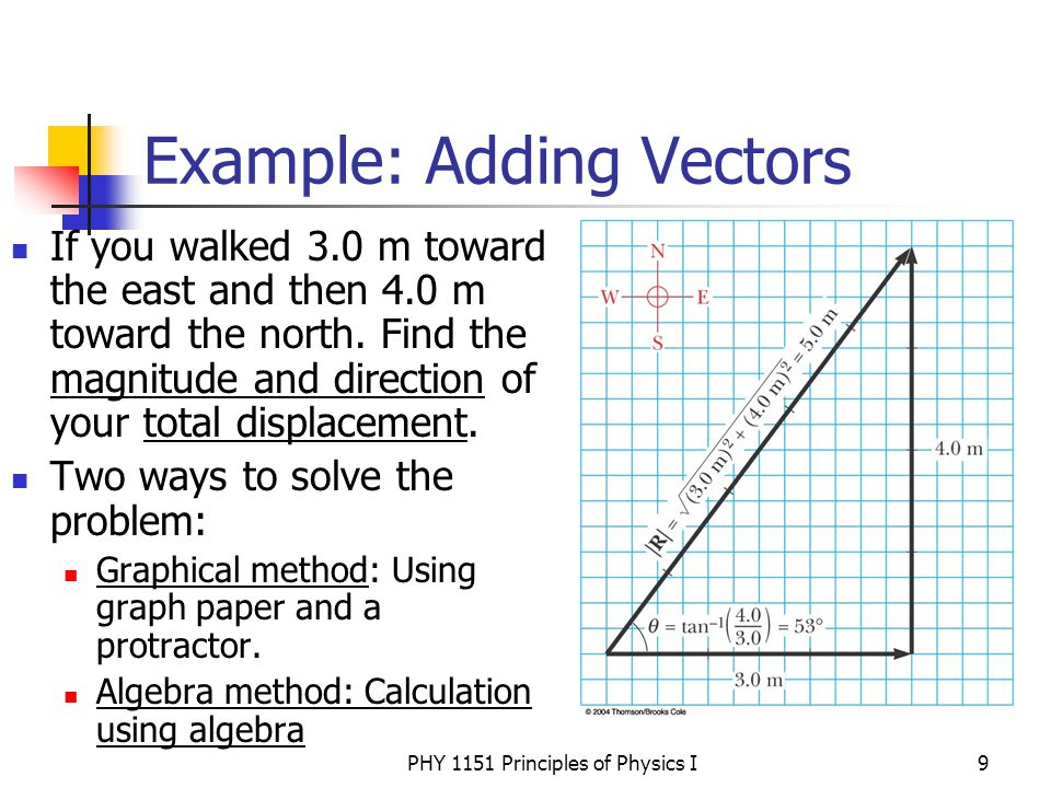 how to solve vectors in physics