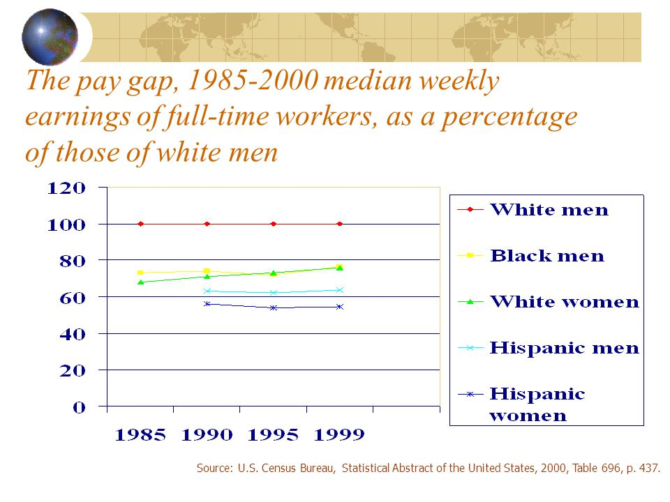 The pay gap, median weekly earnings of full-time workers, as a percentage of those of white men