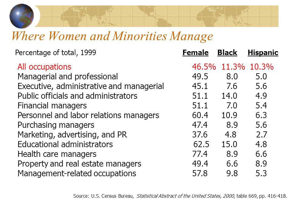 Where Women and Minorities Manage