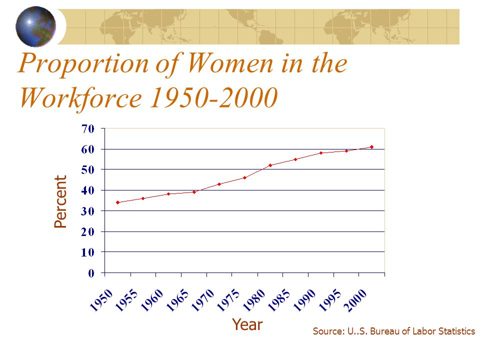 Proportion of Women in the Workforce