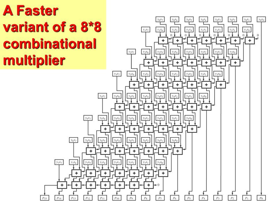 8 bit multiplier using 4 bit multiplier