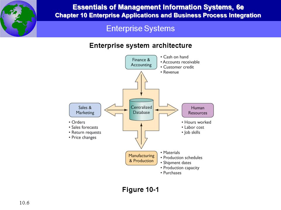 Enterprise System Architecture