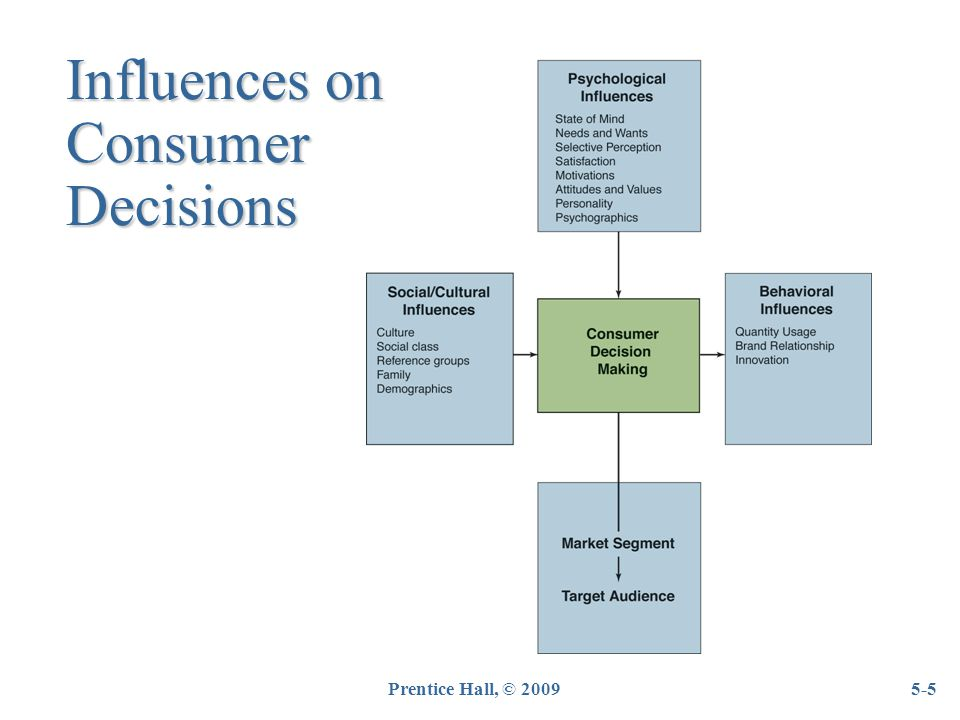 influence of brand name on consumer decision essay Thesis on branding & its impact on the consumer decision a brand name as process in order to influence the consumer purchase decision.