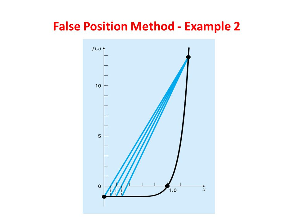 False Position Method - Example 2