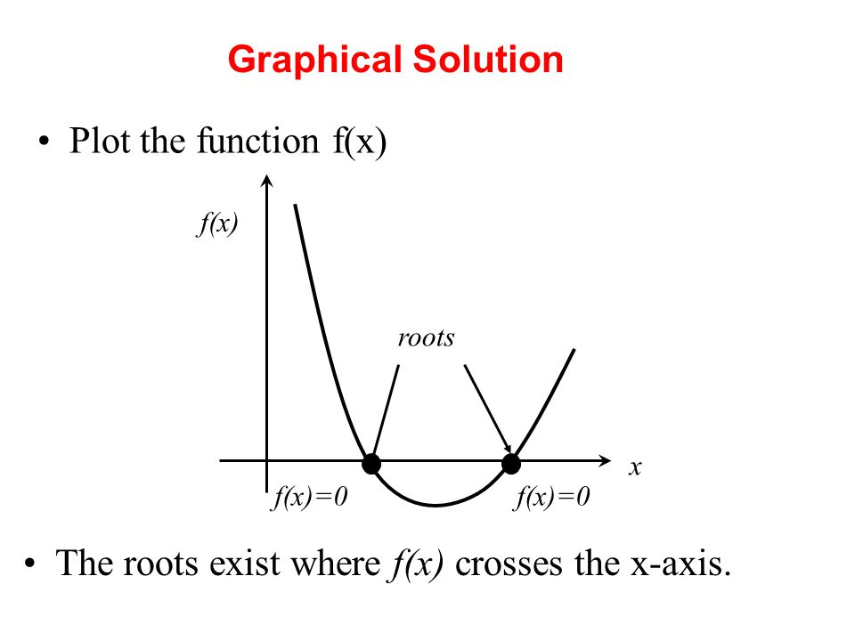 The roots exist where f(x) crosses the x-axis.