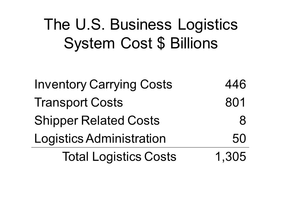 The U.S. Business Logistics System Cost $ Billions