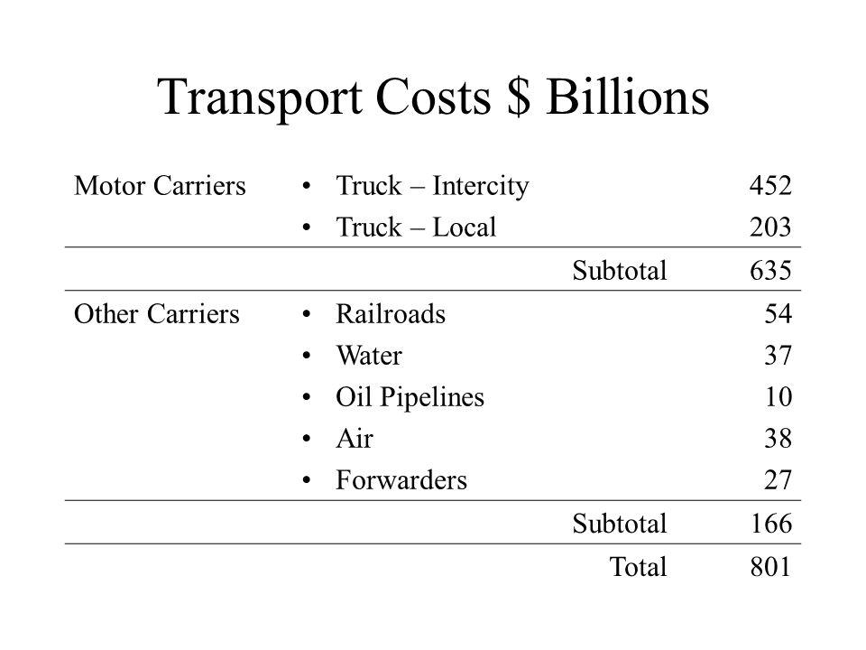 Transport Costs $ Billions
