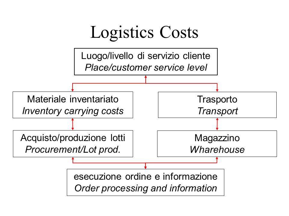 Logistics Costs Luogo/livello di servizio cliente