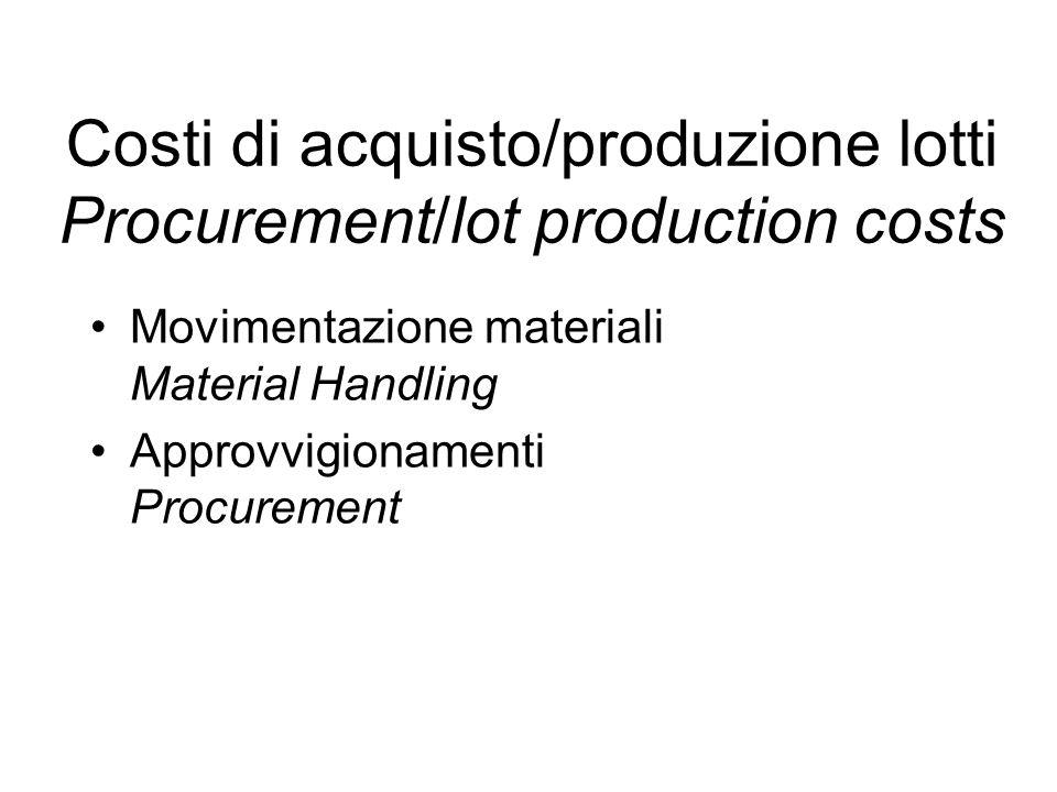 Costi di acquisto/produzione lotti Procurement/lot production costs