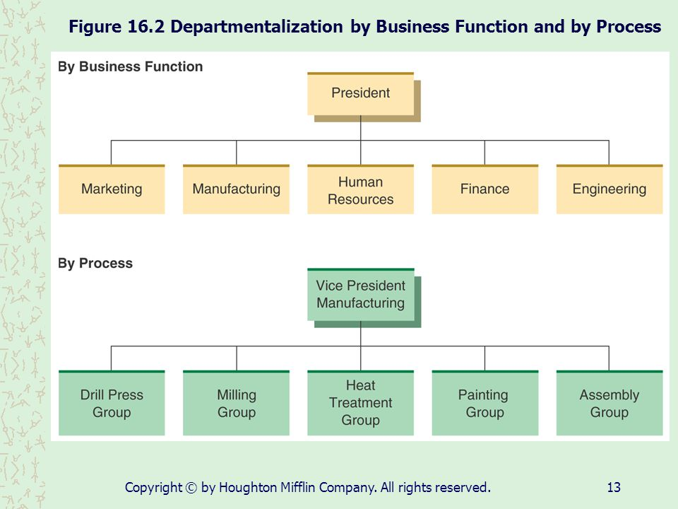 Figure 16.2 Departmentalization by Business Function and by Process