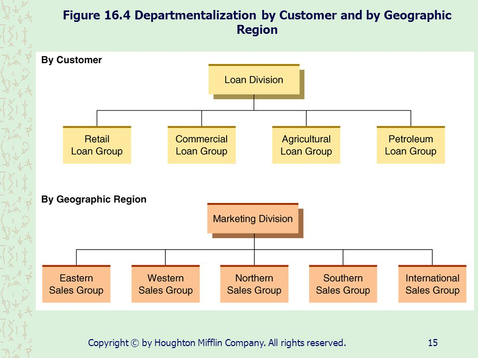 Figure 16.4 Departmentalization by Customer and by Geographic Region