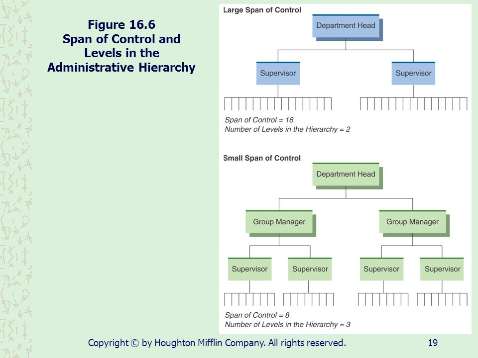 Figure 16.6 Span of Control and Levels in the Administrative Hierarchy